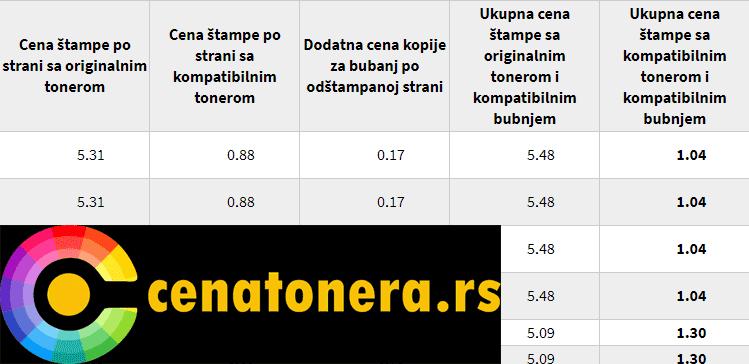 Cena originalnih (OEM) tonera i kompatibilnih tonera